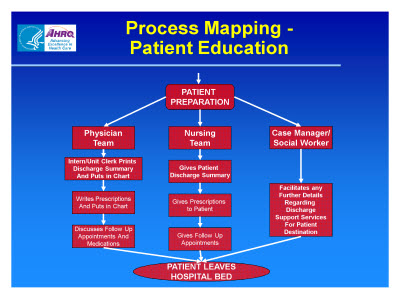 Slide 17. Process Mapping- Patient Education