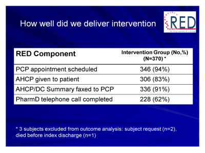 Slide 29. How well did we deliver intervention