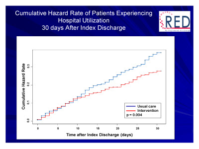Slide 33. Cumulative Hazard Rate of Patients Experiencing Hospital Utilization: 30 days After Index Discharge