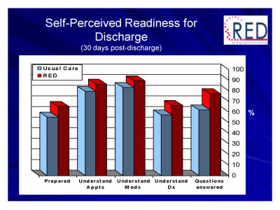 Slide 34. Self-Perceived Readiness for Discharge (30 days post-discharge)