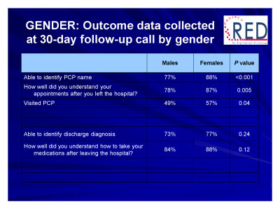 Slide 45. GENDER: Outcome data collected at 30-day follow-up call by gender