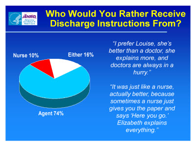 Slide 60. Who Would You Rather Receive Discharge Instructions From?