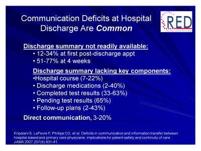 Slide 9. Communication Deficits at Hospital Discharge Are Common