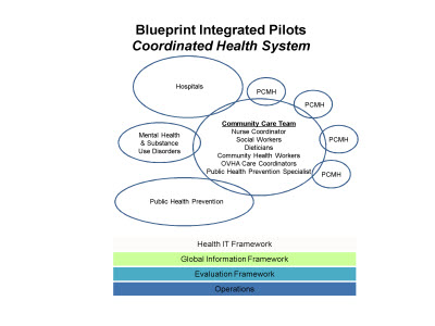 Slide 2. Blueprint Integrated Pilots: Coordinated Health System