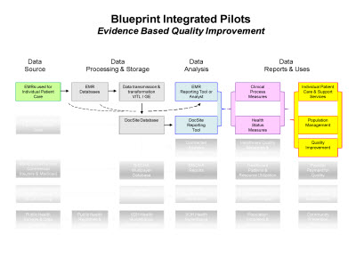 Slide 4. Blueprint Integrated Pilots: Evidence Based Quality Improvement