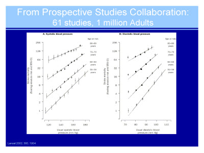 Slide 10. From Prospective Studies Collaboration: 61 studies, 1 million Adults