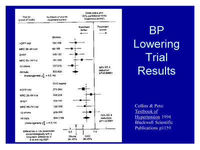 Slide 11. BP Lowering Trial Results