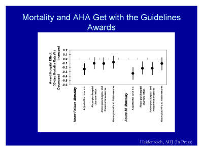 Slide 14. Mortality and AHA Get with the Guidelines Awards