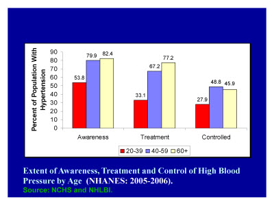 Slide 16. Extent of Awareness, Treatment and Control of High Blood Pressure by Age (NHANES: 2005-2006)