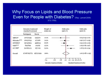 Slide 17. Why Focus on Lipids and Blood Pressure Even for People with Diabetes?