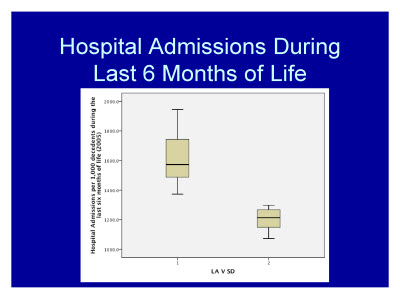 Slide 22. Hospital Admissions During Last 6 Months of Life