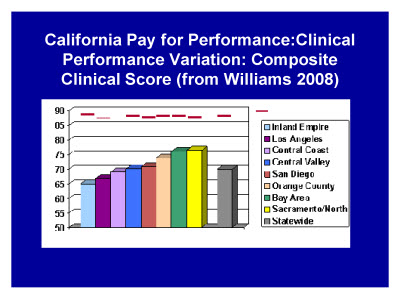 Slide 23. California Pay for Performance: Clinical Performance Variation