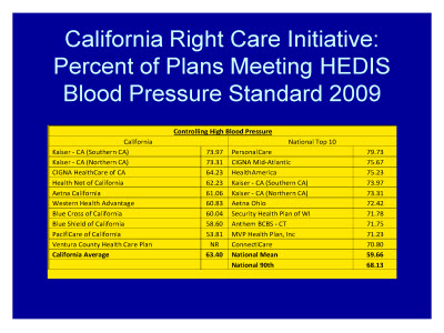 Slide 30. California Right Care Initiative: Percent of Plans Meeting HEDIS Blood Pressure Standard