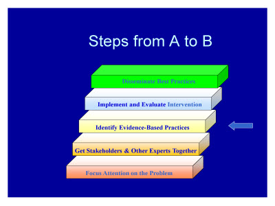 Slide 36. Steps from A to B