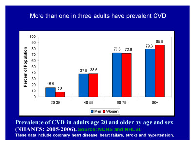 Slide 5. More than one in three adults have prevalent CVD