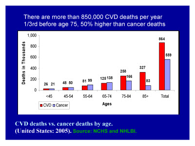 Slide 6. There are more than 850,000 CVD deaths per year 1/3rd before age 75, 50% higher than cancer deaths