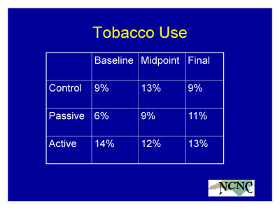 Slide 19. Tobacco Use
