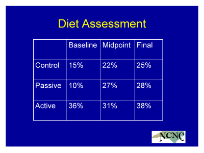 Slide 21. Diet Assessment