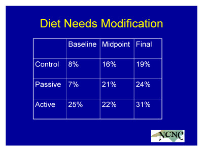 Slide 22. Diet Needs Modification