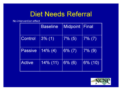 Slide 23. Diet Needs Referral