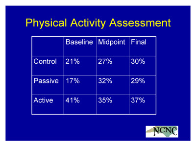 Slide 24. Physical Activity Assessment