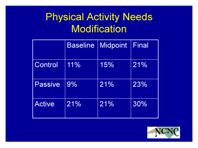 Slide 25. Physical Activity Needs Modification