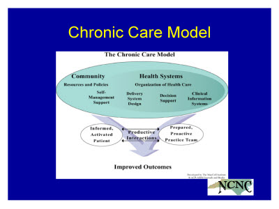 Slide 4. Chronic Care Model