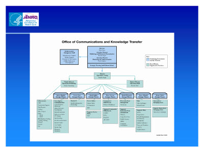Slide 13. Office of Communications and Knowledge Transfer