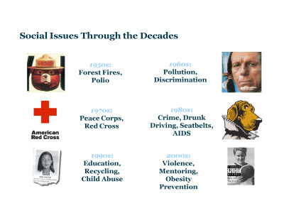 Slide 44. Social Issues Through the Decades