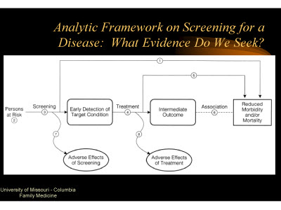Slide 25. Analytic Framework on Screening for a Disease: What Evidence Do We Seek?