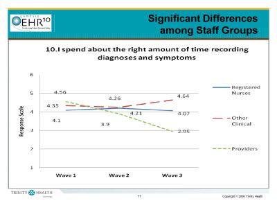 Slide 11. Significant Differences among Staff Groups