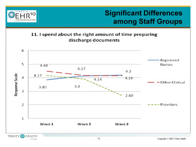 Slide 12. Significant Differences among Staff Groups