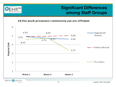 Slide 13. Significant Differences among Staff Groups