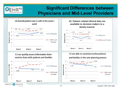 Slide 15. Significant Differences between Physicians and Mid-Level Providers