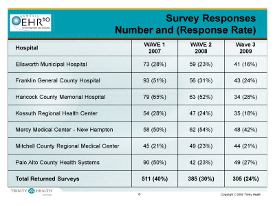 Slide 6. Survey Responses Number and (Response Rate)