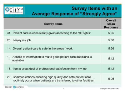 "Slide 7. Survey Items with an Average Response of ""Strongly Agree"""