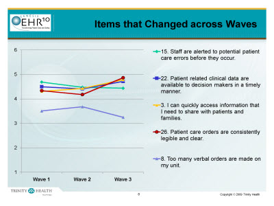 Slide 8. Items that Changed across Waves