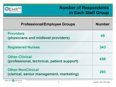 Slide 9. Number of Respondents in Each Staff Group