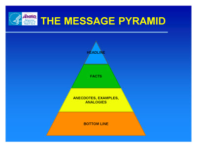 Slide 21. THE MESSAGE PYRAMID