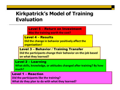 Patient Safety Training Evaluations Reflections On Level  And