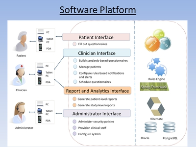 Slide 29. Software Platform