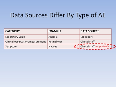 Slide 3. Data Sources Differ By Type of AE.