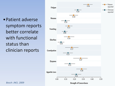 Slide 5. Patient adverse symptom reports better correlate with functional status than clinician reports.