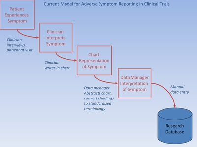 Slide 7. Current Model for Adverse Symptom Reporting in Clinical Trials.