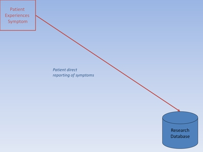 "Slide 8. Image of The ""Patient Experiences Symptom to Research Database"""