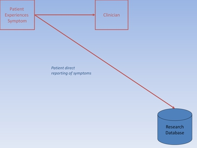 "Slide 9. Image of ""Patient Experiences Symptom to Research Database and Clinician"""