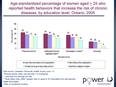 Age-standardized percentage of women aged > 25 who reported health behaviors that increase the risk of chronic diseases, by education level, Ontario, 2005
