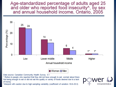 Age-standardized percentage of adults aged 25 and older who reported food insecurity up, by sex and annual household income, Ontario, 2005