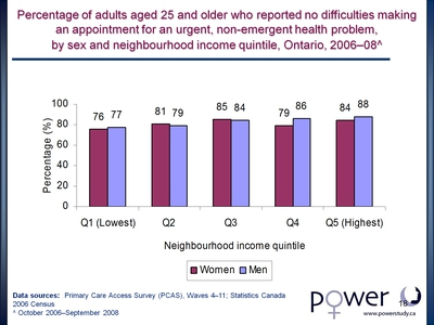 Percentage of adults aged 25 and older who reported no difficulties making an appointment for an urgent, non-emergent health problem, by sex and neighbourhood income quintile, Ontario, 2006-08