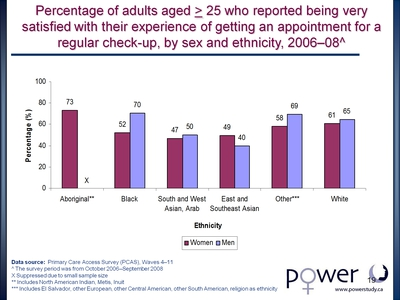 Percentage of adults aged > 25 who reported being very satisfied with their experience of getting an appointment for a regular check-up, by sex and ethnicity, 2006-08